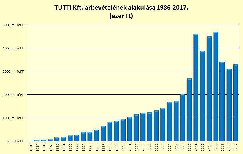 Tutti Kft. árbevételének alakulása 1986-2017